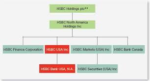 Key Bank Organizational Chart Unassociated Document