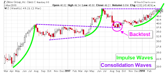 Zillow Chart Zillow Stock Could Soon Be Forging New All Time Highs