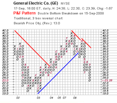 Point Figure Chart Excel Point And Figure Charts