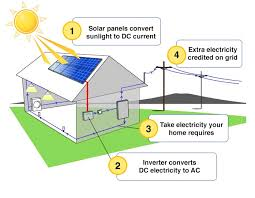 solar panel diagram explanation solar image solar energy diagram of how it works solar auto wiring diagram on solar panel diagram