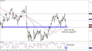 Jpy Usd Chart Chart Art Range And Countertrend Plays On Usd Jpy And Aud