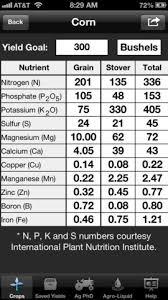 Ag Phd Information For Agriculture Ag Phd Nutrient