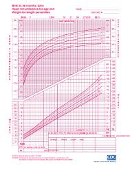 Birth To 36 Months Girls Head Circumference For Age And