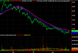 3 Big Stock Charts For Monday Centurylink Allergan And