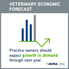 best veterinary economics images economics  this projection comes from the 2016 avma report on veterinary markets which adds