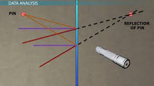 What Is The Study Of Light And Its Properties Investigating Light Properties Physics Lab