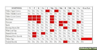 Charts & Tables: Nutrient Lack & Excesses Graphic, Ph Level And Nute ...