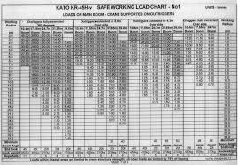 Load Chart Crane 25 Ton Kato 80 Ton Crane Load Chart Pdf Bedowntowndaytona Com