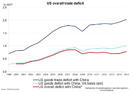 Us China Trade Deficit Chart Heres Why Its Time To Ditch Our Obsession With Trade