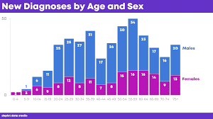 Stacked Pyramid Chart Excel 2010 How To Visualize Age Sex Patterns With Population Pyramids