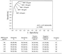 Bnp Levels Chart Utility Of A Rapid B Natriuretic Peptide Assay In
