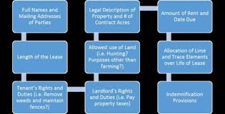 Iowa Farm Leases: A Legal Review | Center For Agricultural Law And ...