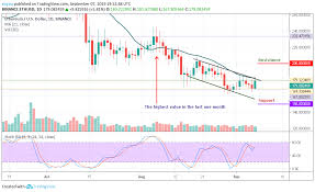 Veri Eth Chart Ethereum Price Analysis Eth Usd Records Over 5 Surge