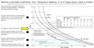 What Is The Normal Hot Water Temperature Digidownloads Co
