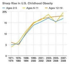 Keep Your Kids Off The Obesity Chart