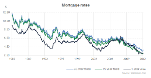 30 Year Fixed Mortgage Rate Historical Chart You Are Forced To Invest In Risky Assets The Highest Return