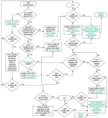 Flow Chart System Os Boot Issues Flowchart