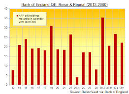 Uk Gilts Chart Qe Rinse Repeat In 2015 Uk Gilts Edition Gold News