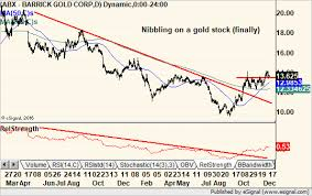 Barrick Stock Chart Barrick Gold Abx 12 18 18 Chart Of The Day Chart