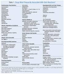 type of drugs drug induced hypersensitivity reactions cutaneous eruptions