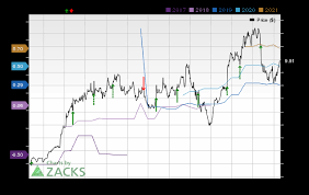 Evri Size Chart Everi Holdings Evri Earnings Expected To Grow What To