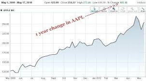 Aapl Stock Quote Real Time