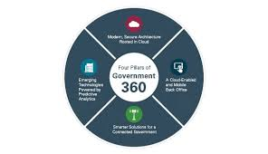State And Local Government Solutions Public Sector Oracle
