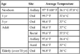 54 Judicious Axillary Temperature
