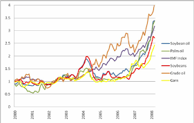 Indices Of Vegetable Oil Corn And Crude Oil Prices