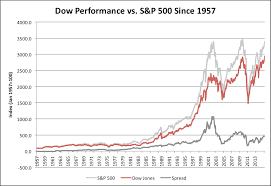 Dow Vs S P Vs Nasdaq Chart Dow Vs S P 500 Since 1957 Avondale Asset Management