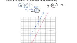 solve systems of equations by graphing practice
