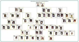 Descendant Chart In Family Tree Maker Family Tree Maker