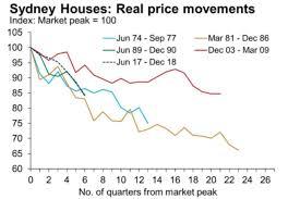 Sydney House Prices Chart 2018 Australias 133 Billion Property Price Slide Rapidly