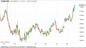 Euro To Dollar Historical Chart Gbpusdchart Com