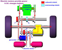 How electric generators work Does Critical Power Products Services 2972 How Hybrid Electric Vehicles Work