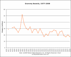 Grammy Awards Show Ratings Tv By The Numbers By