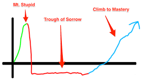 Feelings Buried Alive Never Die Chart Follow The Curve David Merriman Medium