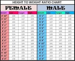 Prototypal Proper Weight For Women Chart Female Height And