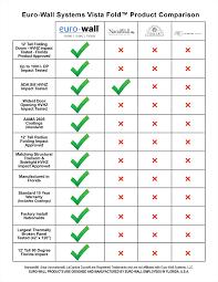 Comparison Chart Euro Wall Folding Door Comparison Chart