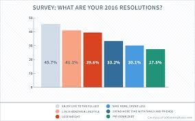 5 Design Resolutions for 2016 to Make Today