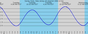 Tide Chart Lavallette Nj 34 High Quality New Jersey Tide Charts 2019