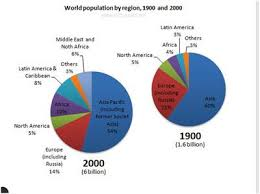 World Religion Pie Chart 2018 Ielts Graphs Global Population Trends