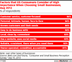 Top Charts August 2013 Top Factors Consumers Consider When Choosing A Small