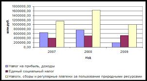 Дипломная работа Прямые налоги ru Динамика поступлений наиболее значимых прямых налогов в федеральный бюджет за 2007 2009 гг представлена на рисунке 2 1 4