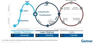 Design Thinking Agile Manifesto Observations On Design Thinking Lean Startup And Scrum 1