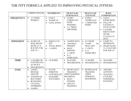 Fitness Plans - FITTness Central