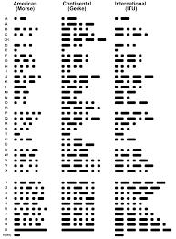 Morse parisong