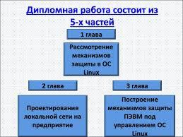 Обеспечение безопасности сети предприятия на базе oc linux  Дипломная работа состоит из 5 х частей