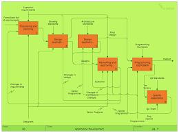 flowchart software   free flowchart examples and templates    process flowchart  flowchart symbols  process flow diagram  flowchart maker  example   application