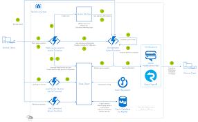 Multiplayer Game Server Design Serverless Asynchronous Multiplayer Azure Gaming